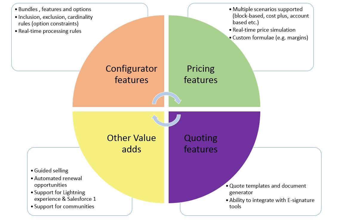 Salesforce CPQ Solution